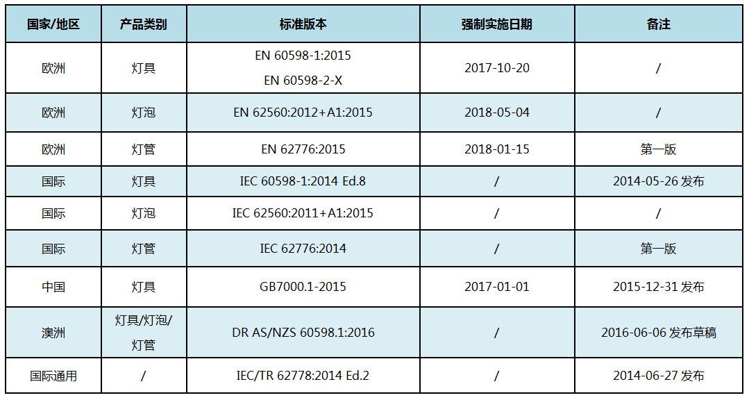 iec 62471 中文 版
